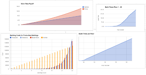 Various graphs, overlayed over one another, symbolizing that there is a LOT of data to evaluate to achieve balancing.