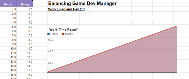 The graph shows that the payoff is perfectly linear to the work time. If the work takes twice as long, the payoff will be twice as much.